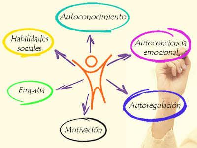 Componentes de la Inteligencia emocional Psicologo en Barcelona